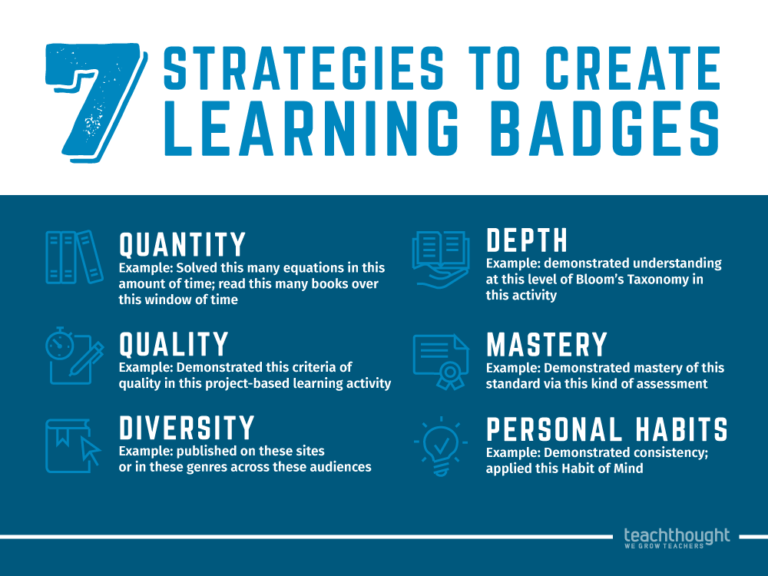 How To Create Categories For Learning Badges