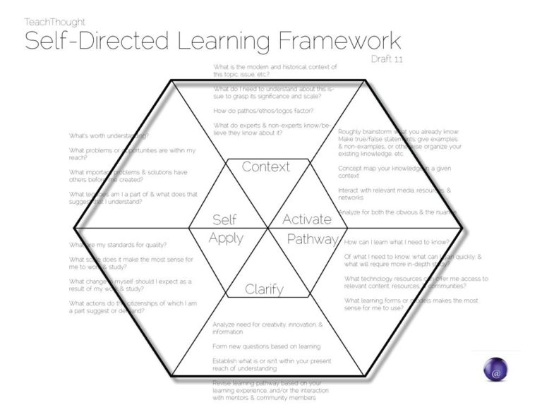 Self-Directed Learning Model