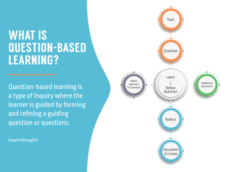 Question-Based Learning