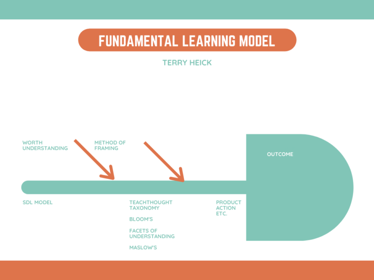 TeachThought Fundamental Learning Model
